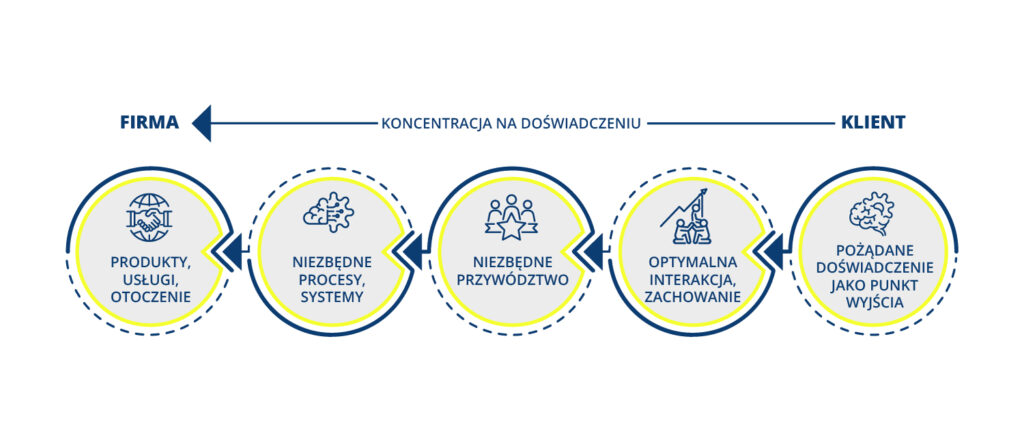 Strategy&Results - skutecznie zwiększamy rentowność, zaangażowanie i efektywność zespołów.