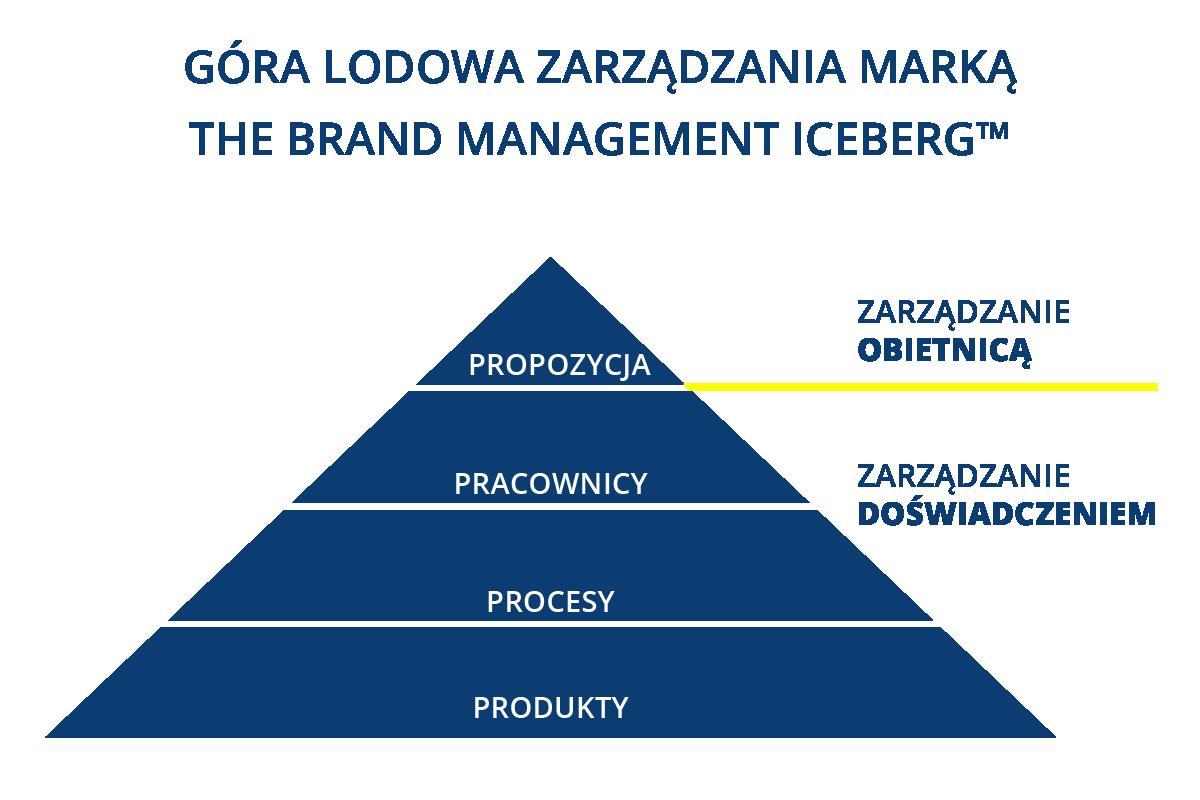 Góra lodowa zarządzania marką. Strategy&Results - skutecznie zwiększamy rentowność, zaangażowanie i efektywność zespołów.